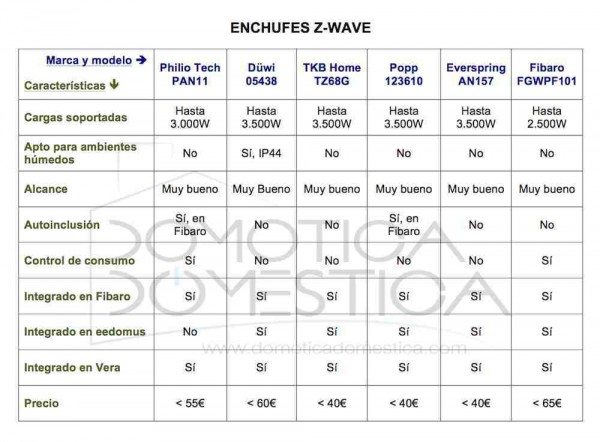 Enchufes Z-Wave - Tabla comparativa