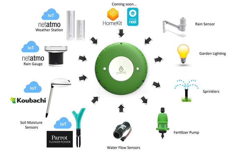 GreenIQ es compatible con netatmo, Koubachi y Flowe Power